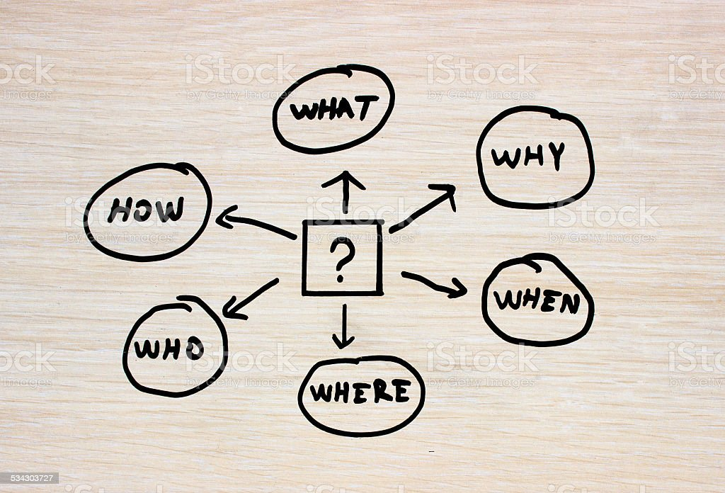 Question flowchart - 5W1H stock photo