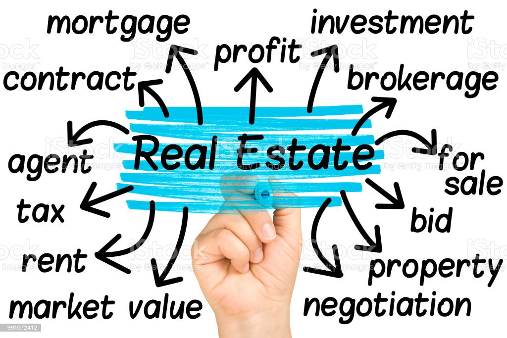 real estate  tag cloud isolated stock photo