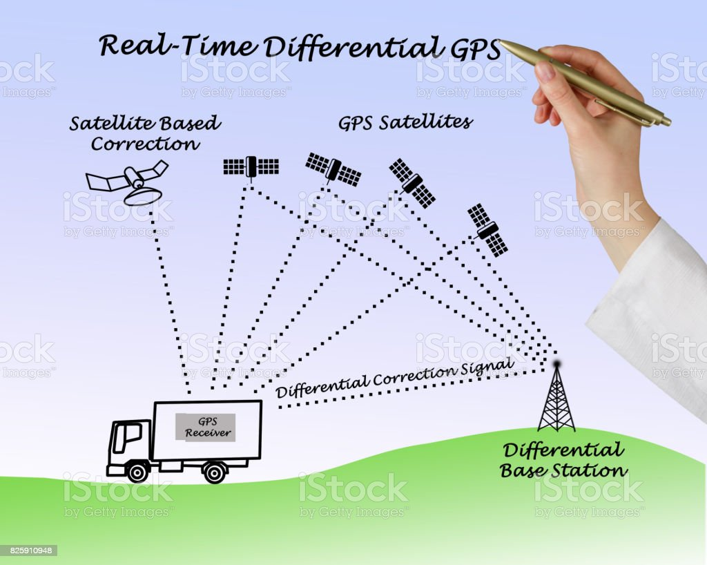 Real-Time Differential GPS stock photo