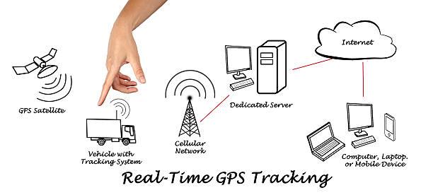 Cтоковое фото GPS-отслеживания в режиме реального времени