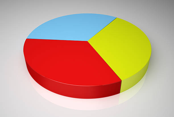 Red, yellow and blue equally represented in a pie chart stock photo