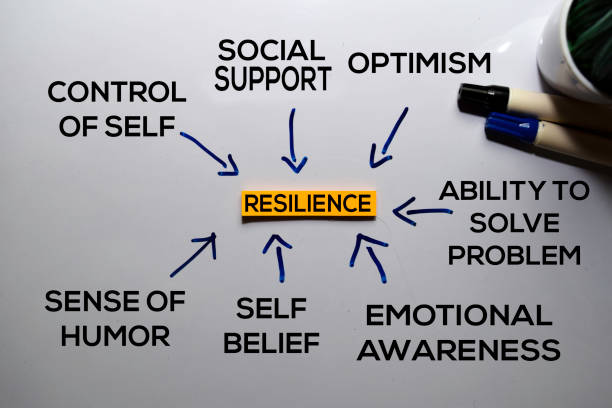 Resilience Method text with keywords isolated on white board background. Chart or mechanism concept. stock photo