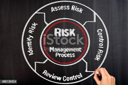 istock Risk Management Concept Diagram 580135324