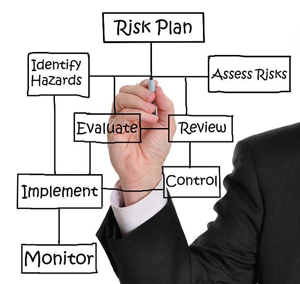 Risikomanagement Management – Foto