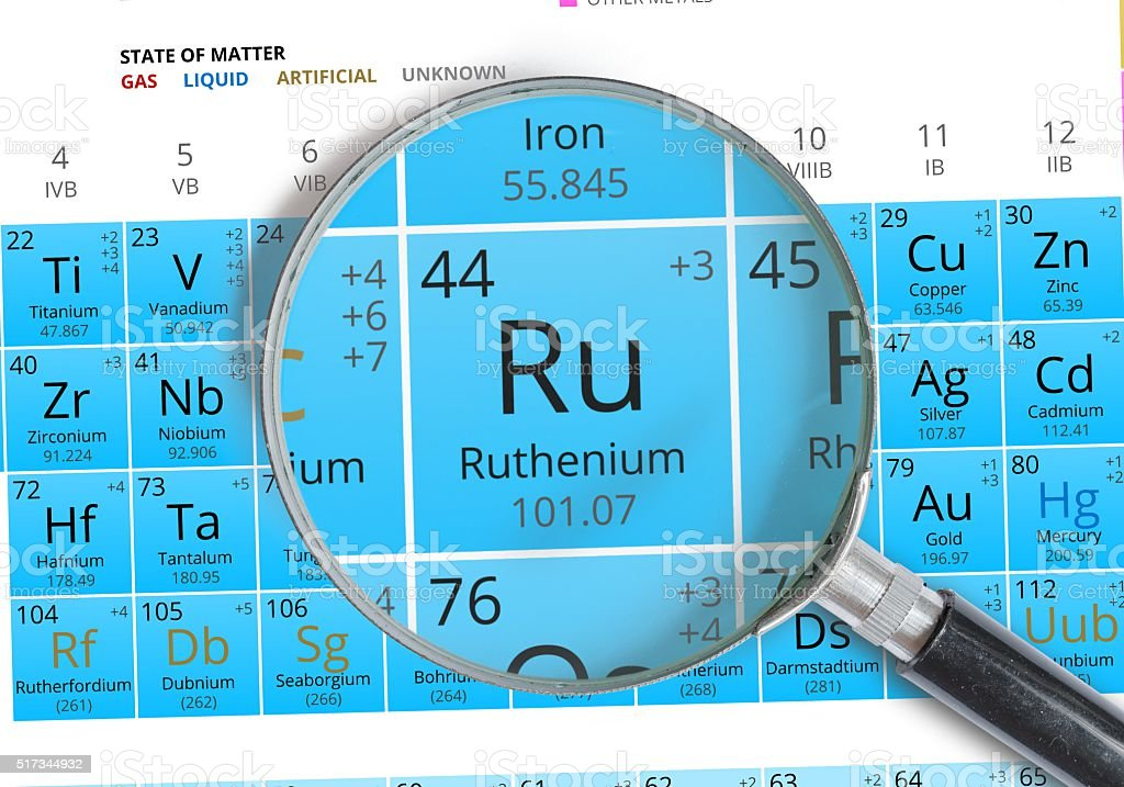 Ruthenium symbol - Ru. Element of the periodic table zoomed stock photo