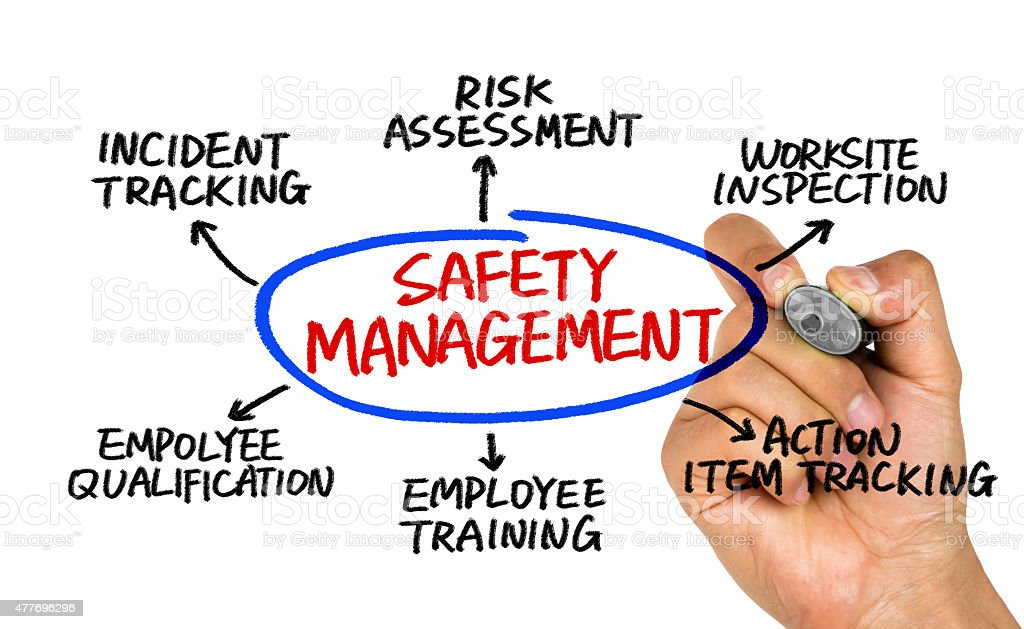 safety management concept diagram stock photo
