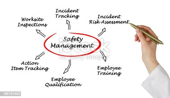 istock Safety management 186181503