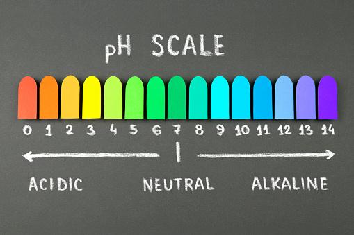 PH scale chart on blackboard