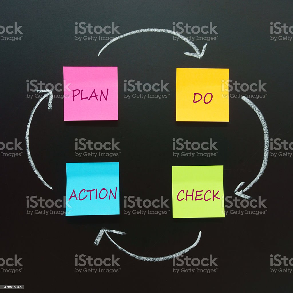 PDCA schema stock photo