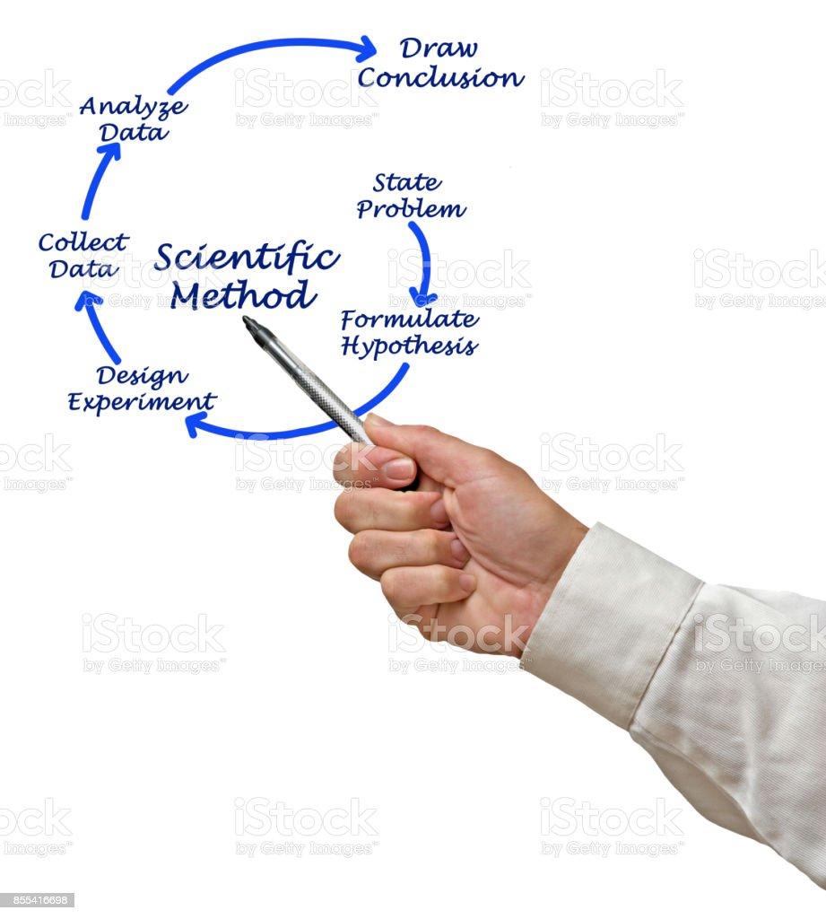 Scientific Method stock photo
