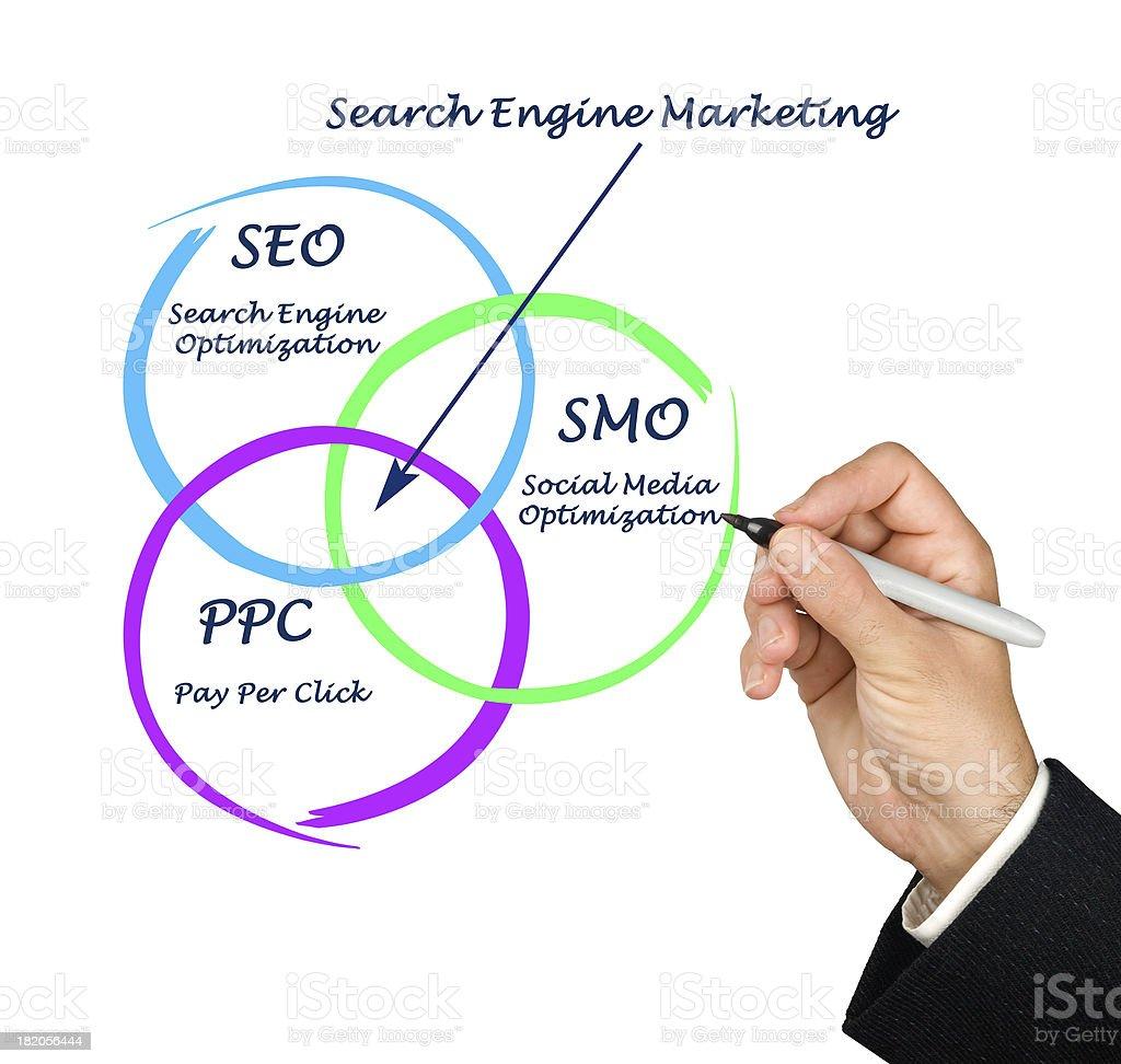 Search engine matrketing royalty-free stock photo