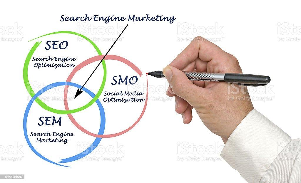 Search engine matrketing stock photo