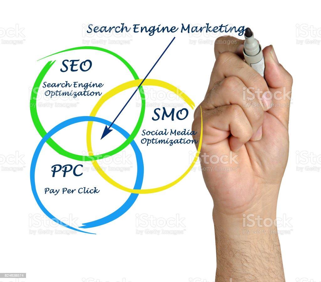 Motor de búsqueda matrketing - foto de stock
