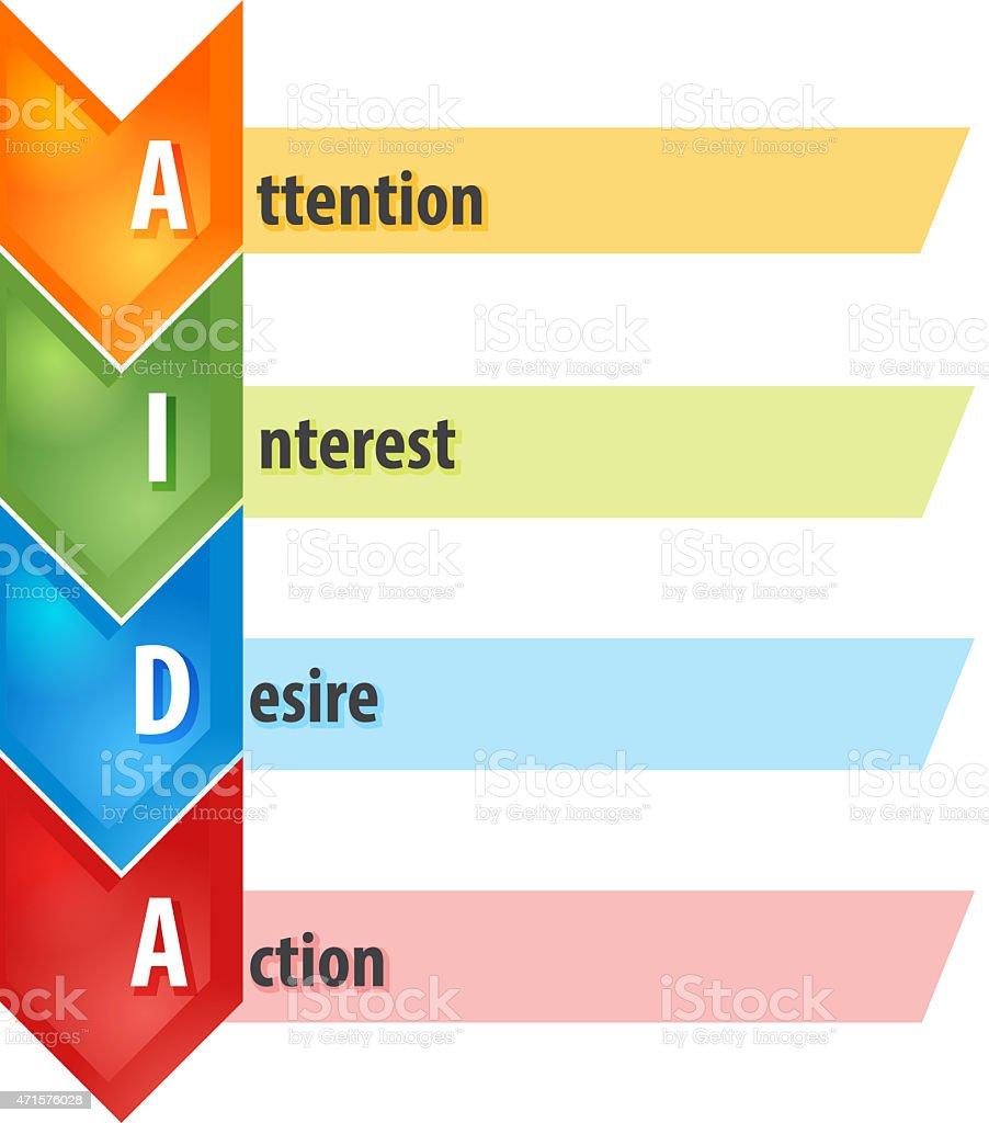 AIDA Selling process business diagram illustration stock photo