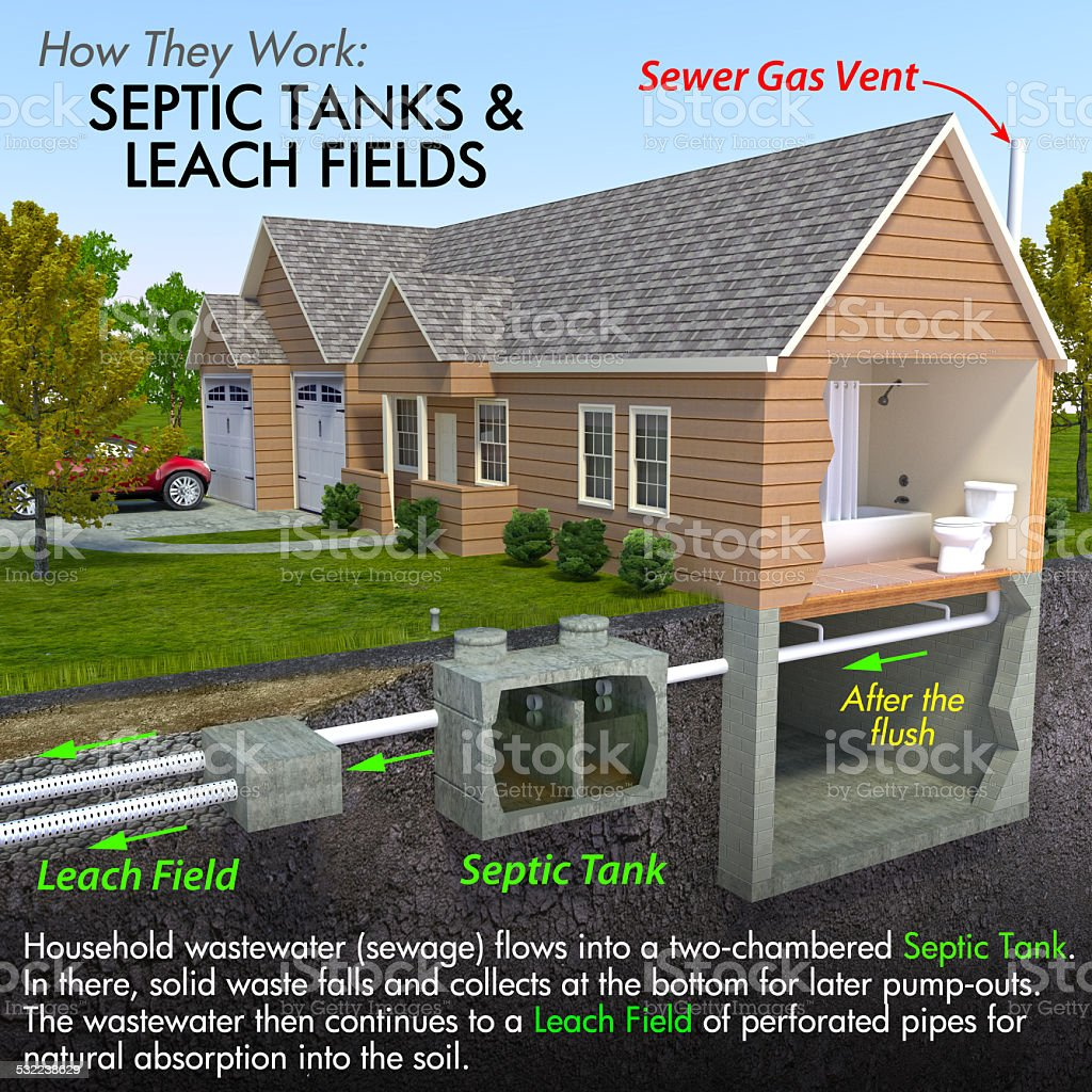 Septic Tank Diagram stock photo