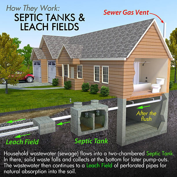 Best Septic Tank Stock Photos, Pictures & Royalty-Free Images - iStock