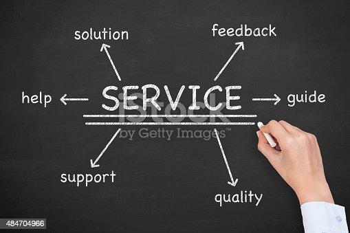 istock Service Diagram Drawing on Blackboard 484704966