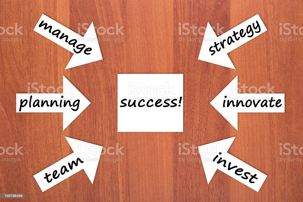 Six components of success royalty-free stock photo