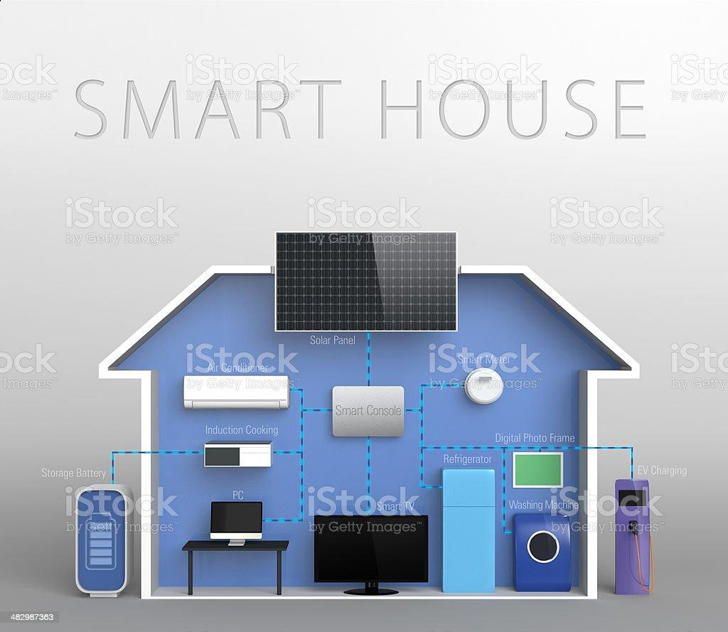 smart house concept-text version stock photo