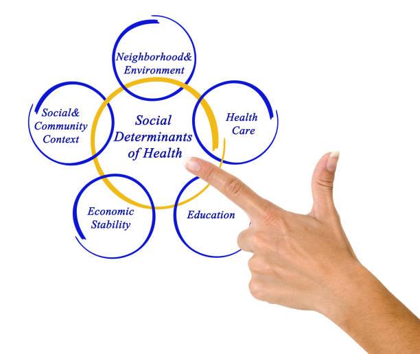 Cтоковое фото Social Determinants of Health