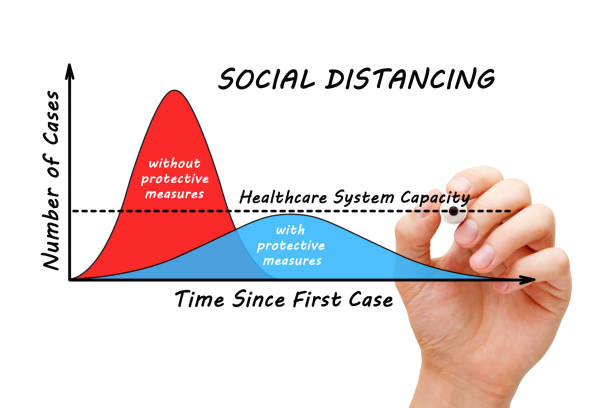 Social Distancing Coronavirus Covid-19 Pandemic Graph Concept Hand drawing a statistical chart about the importance of Social Distancing to flatten the curve in times of pandemic. Coronavirus Covid-19 outbreak concept. flatten the curve stock pictures, royalty-free photos & images