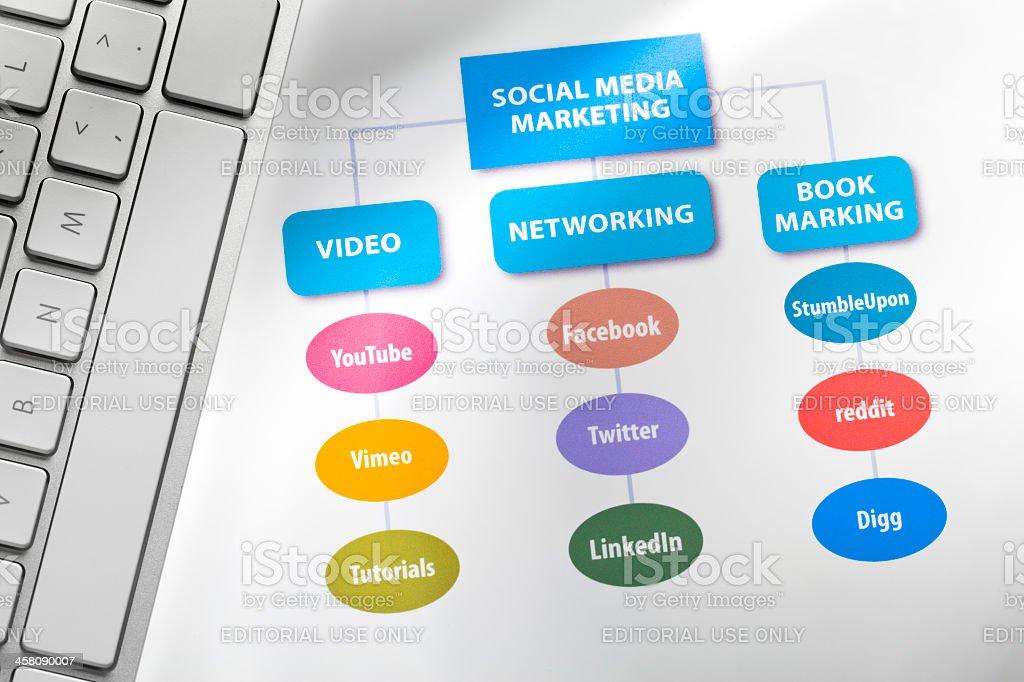 Social Media Marketing royalty-free stock photo