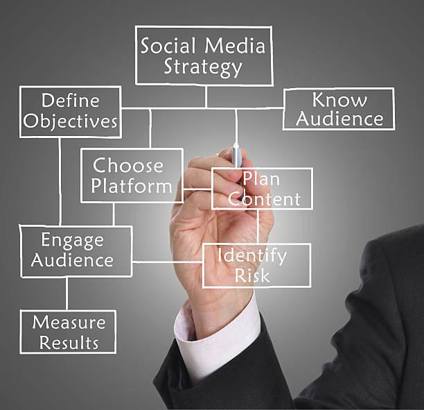 Social media-Strategie – Foto