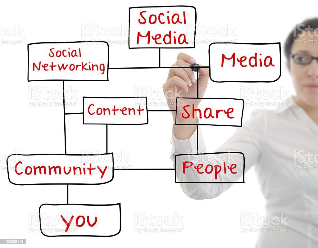 Social Media Transparent Board royalty-free stock photo