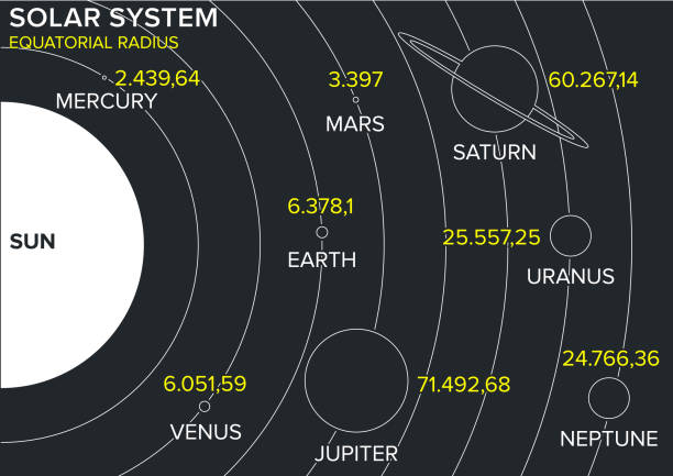 solar system planets, diameter ratio, quantities, sizes and orbits. - diameter stock pictures, royalty-free photos & images