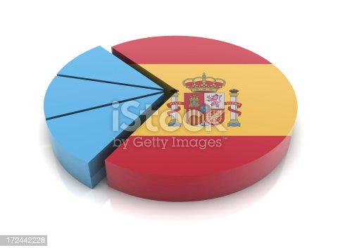 Spain Flag on Pie Chart