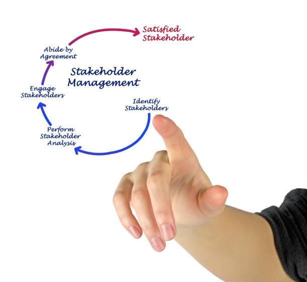 Stakeholder Management - foto stock