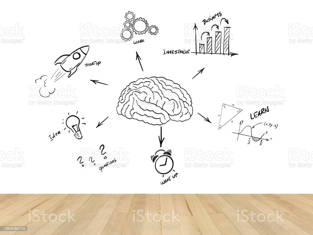 Startup new business brain idea innovation room wall stock photo
