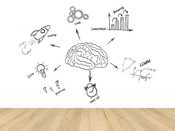 Arranque novo negócio cérebro ideia inovação quarto parede - foto de acervo