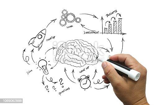istock Startup new business brain idea innovation whiteboard 1069062888