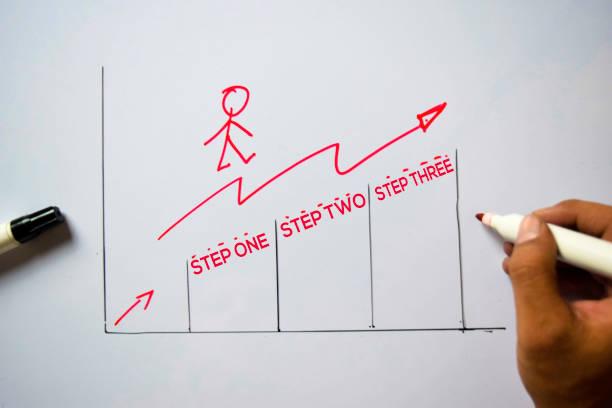 步驟一,步驟二,步驟三文本隔離在白板背景。圖表或機制概念。 - 一個物體 個照片及圖片檔