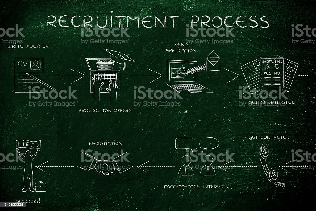 step-by-step instructions to get a job, recruitment process stock photo