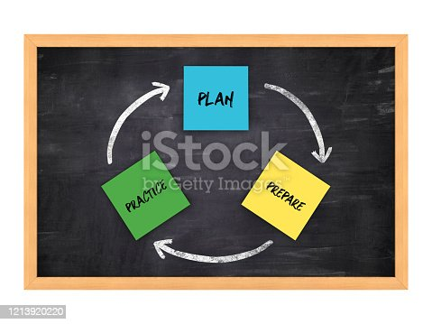 PLAN PREPARE PRACTICE Sticky Notes on Chalkboard Frame