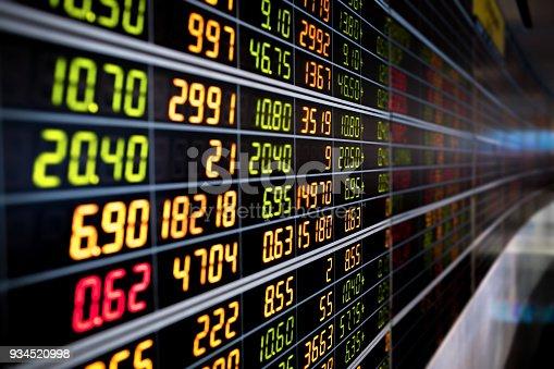 istock stock market chart 934520998