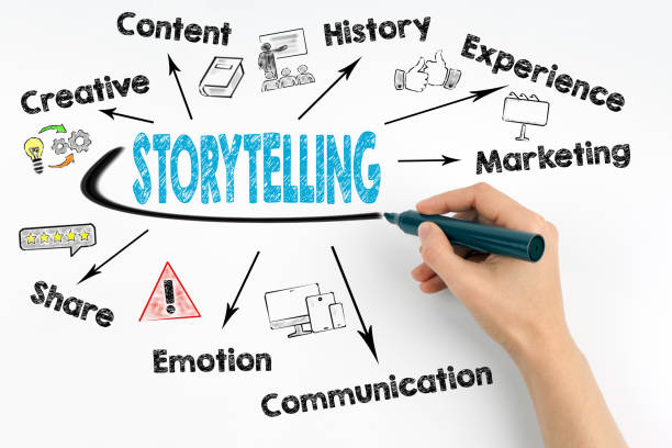 Storytelling Concept. Chart with keywords and icons Storytelling Concept. Chart with keywords and icons storytelling stock pictures, royalty-free photos & images