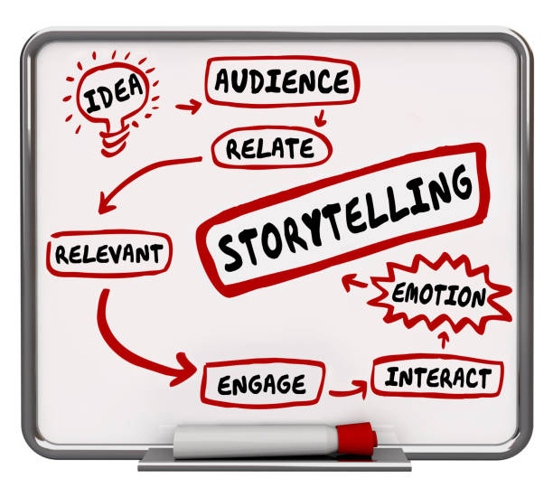 Storytelling Diagram Process Plan Relevant Emotion 3d Illustration Storytelling Diagram Process Plan Relevant Emotion 3d Illustration storytelling stock pictures, royalty-free photos & images