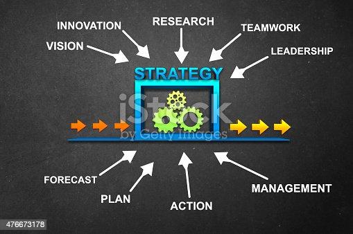 939898780istockphoto Strategy Diagram 476673178