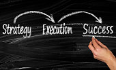 istock Strategy Execution Success concept 1155399377
