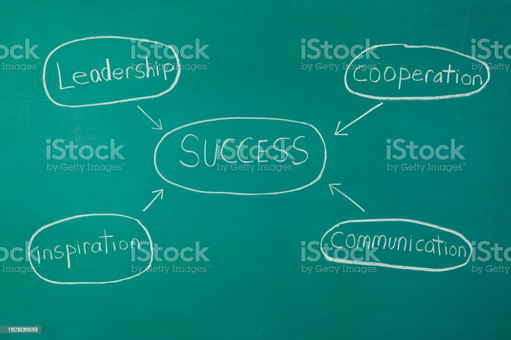 Success Concept Chalkdrawing royalty-free stock photo