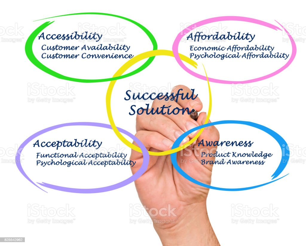 Successful Solutionfor Marketing stock photo