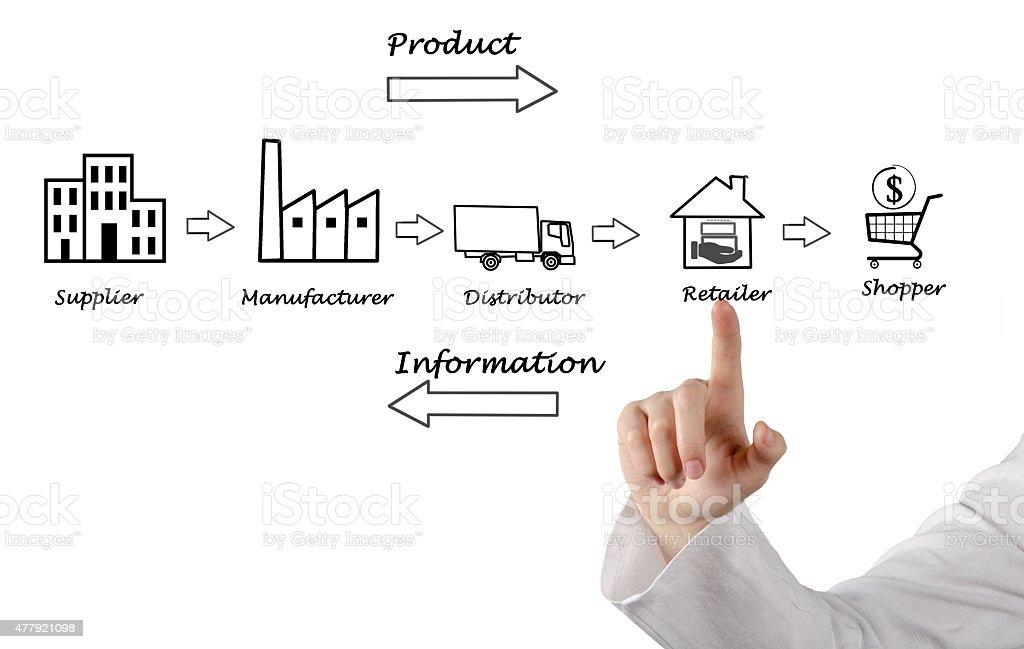 Supply chain diagram stock photo