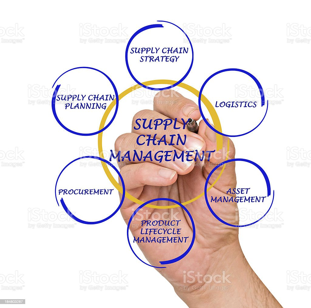 Supply chain management graphic with text overlay on a hand  royalty-free stock photo