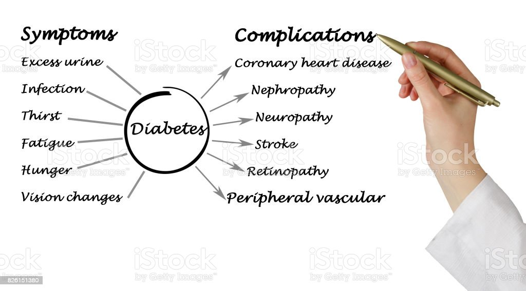 Symptoms and complications of Diabetes stock photo