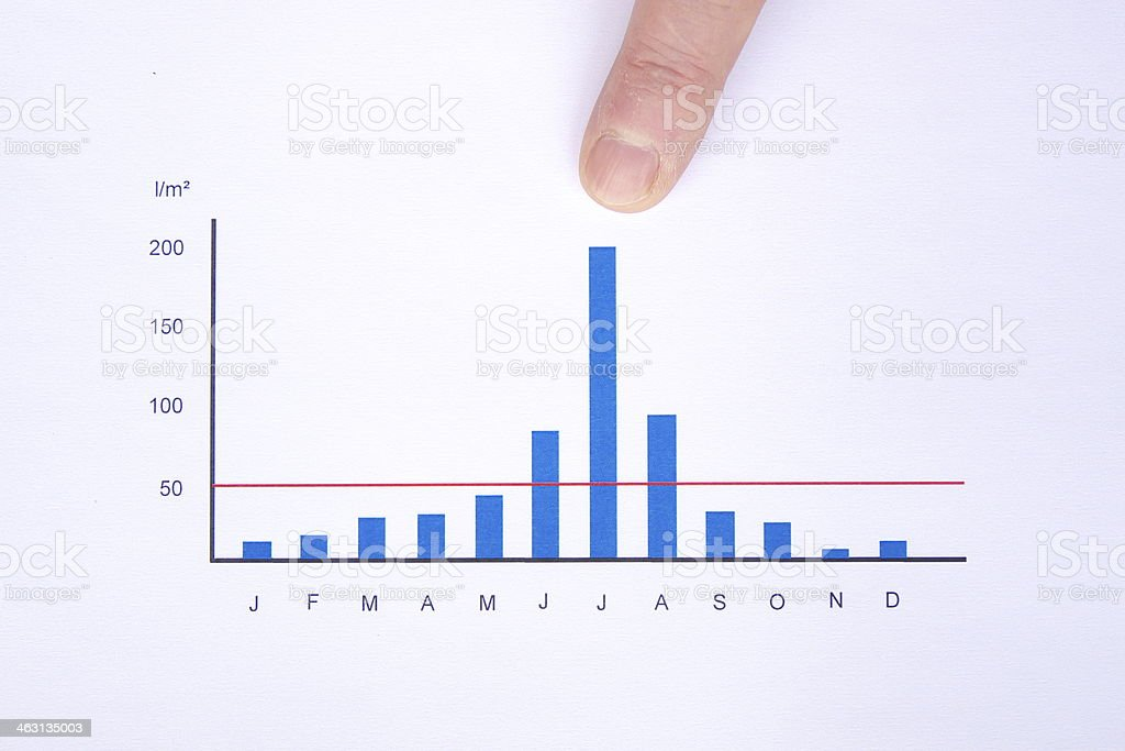 table of rainfall royalty-free stock photo