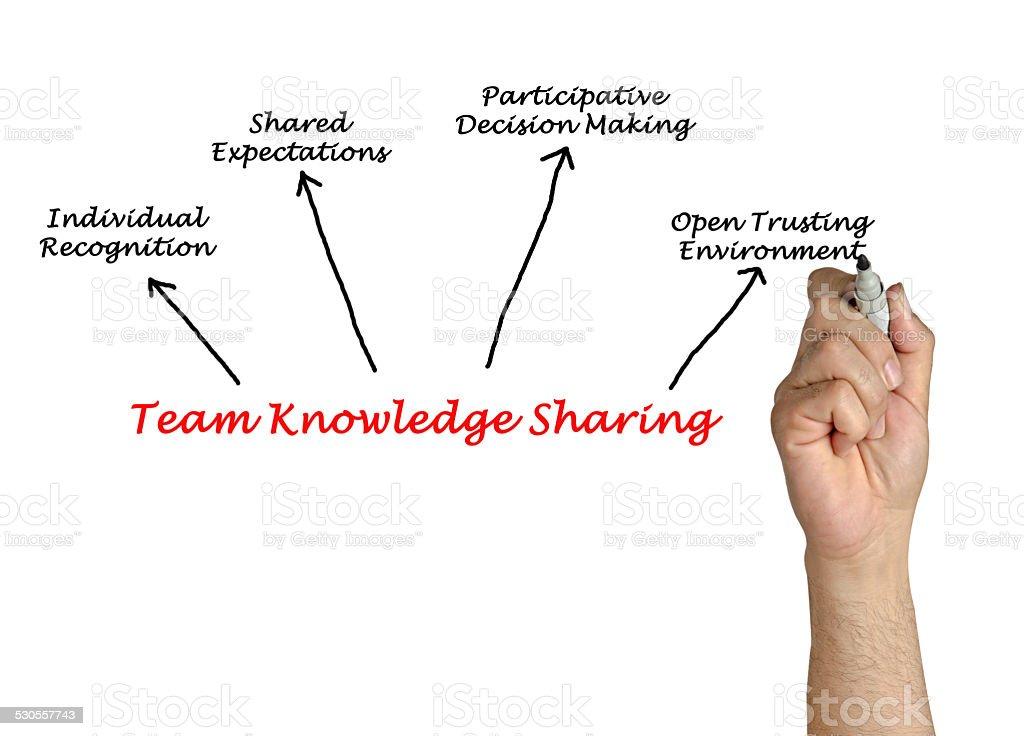 Team Knowledge Sharing