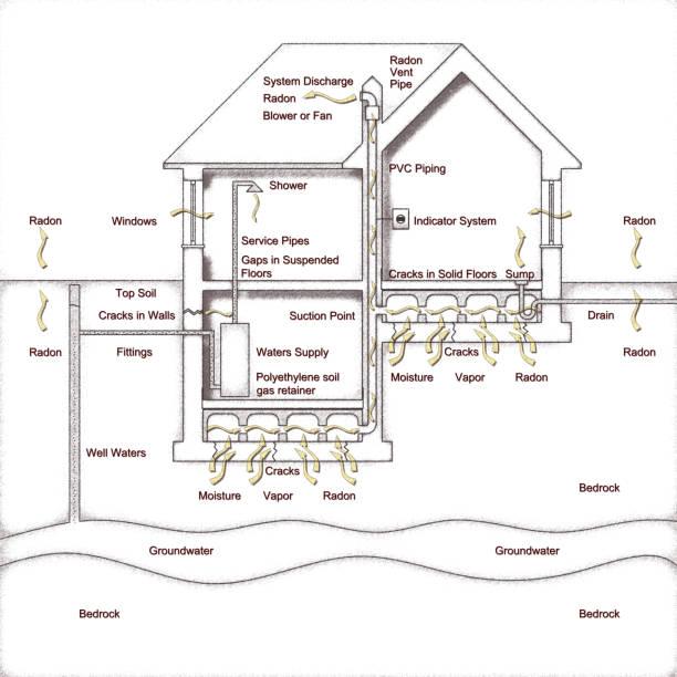 het gevaar van radongas in onze huizen. hoe maak je een kruipruimte om te evacueren van de radongas - grafische schets concept - radon test stockfoto's en -beelden